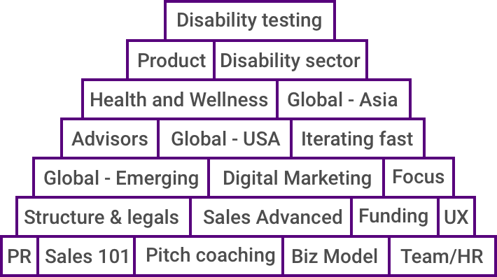 Disability testing; Product; Disability sector; Health and Wellness; Global - Asia; Advisors; Global - USA; Iterating fast; Global - Emerging; Digital Marketing; Focus; Structure & legals; Sales Advanced; Funding; UX; PR; Sales 101; Pitch coaching; Biz Model; Team/HR